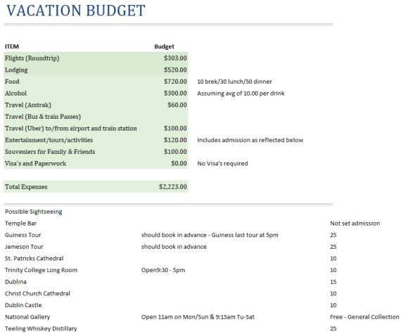 Dublin Budget